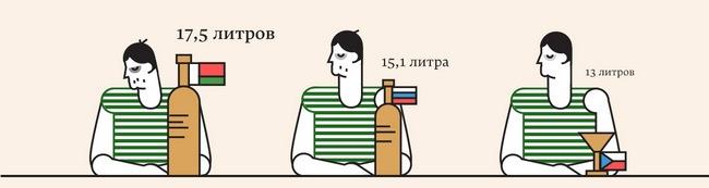 На душу жителей Белоруссии приходится 17,5 литров алкоголя в год