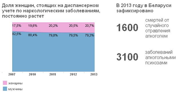 В Белоруссии растет заболеваемость и смертность, связанные с употреблением алкоголя