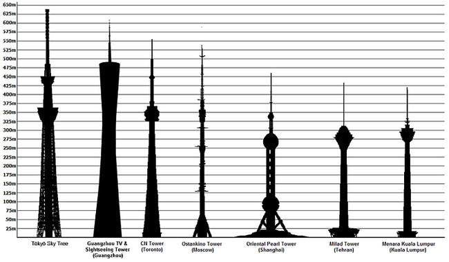 Сравнение Tokyo Skytree с другими башнями мира