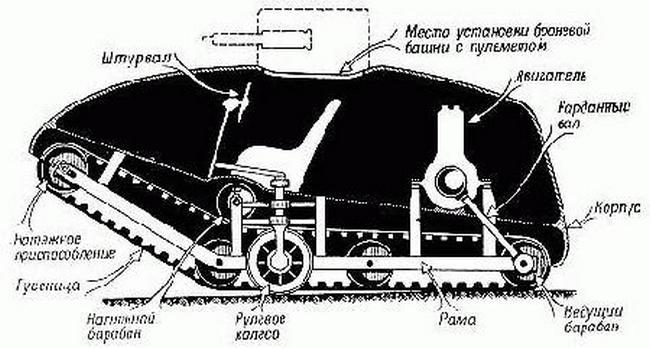 Конструкция Вездехода