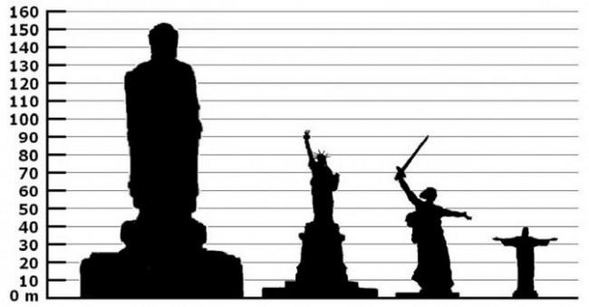 Сравнение размеров статуи Будды весеннего Храма с другими постаментами в мире