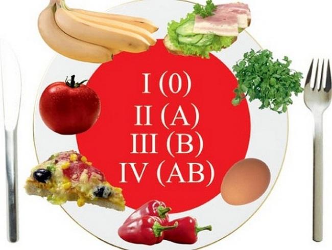По группе крови подбирается диета