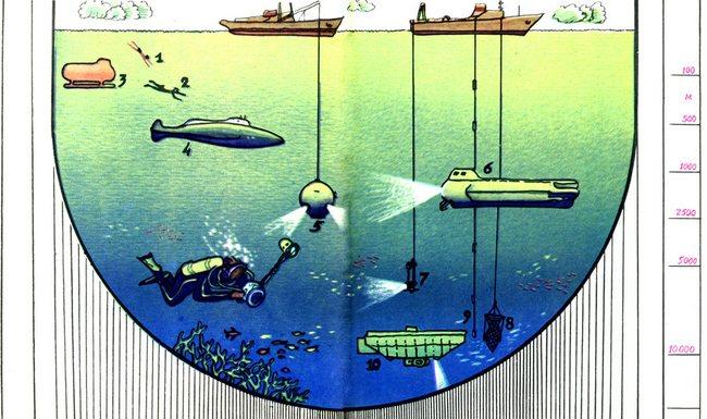 Глубина океана измеряется при помощи эхолотов