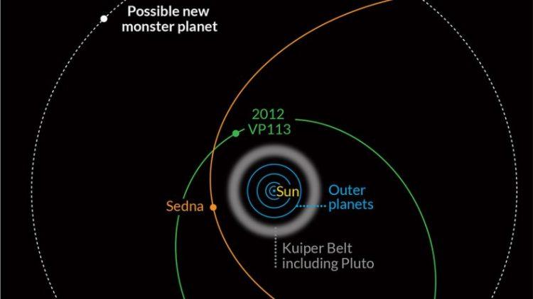 Планета 2012VP