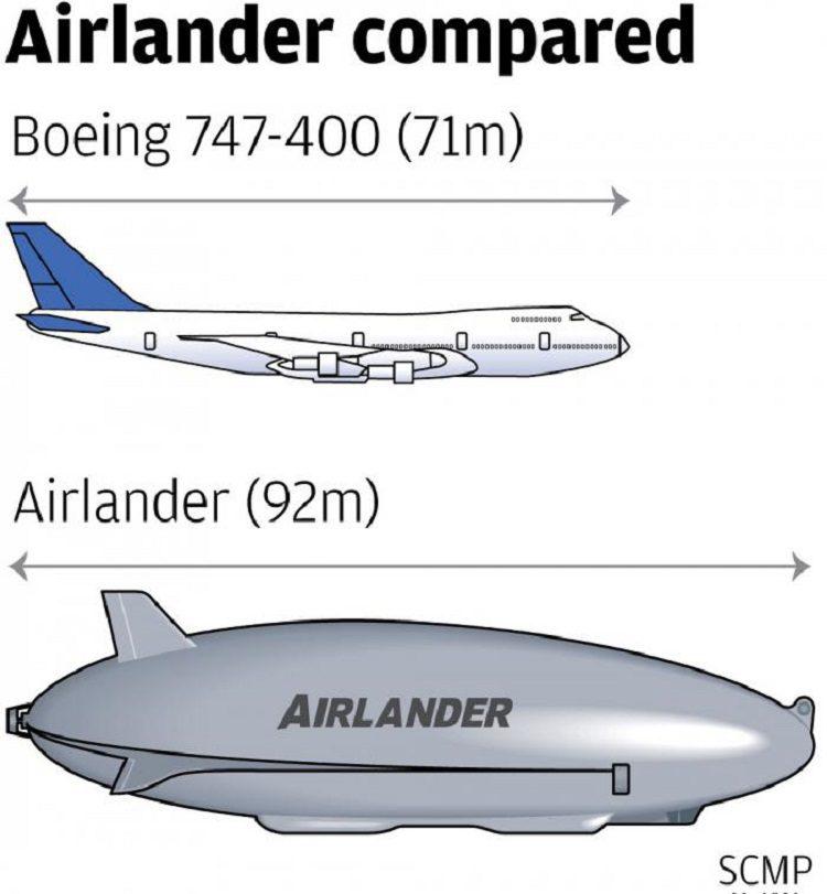 Характеристики «Эйрлэндер-10»