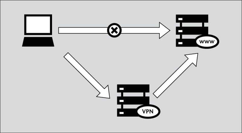 VPN защита