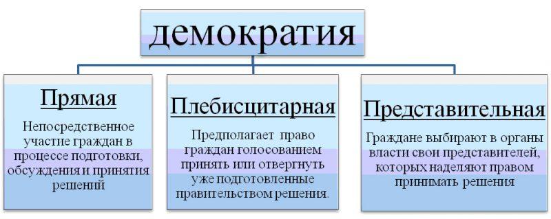 Теории народовластия