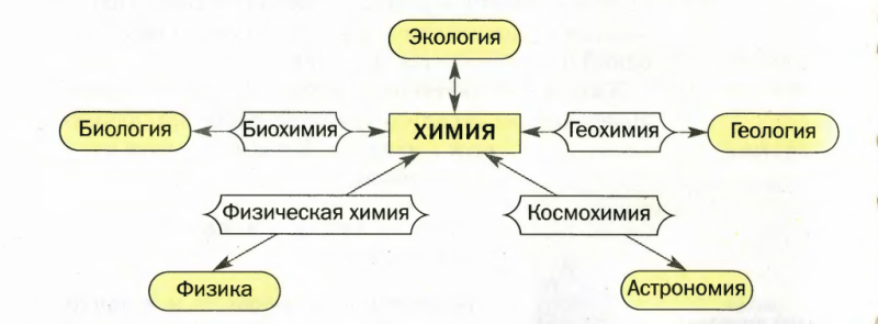 Взаимодействие химии с другими науками