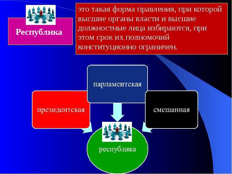 Парламентарная республика