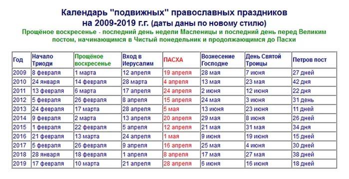 Календарь православных праздников