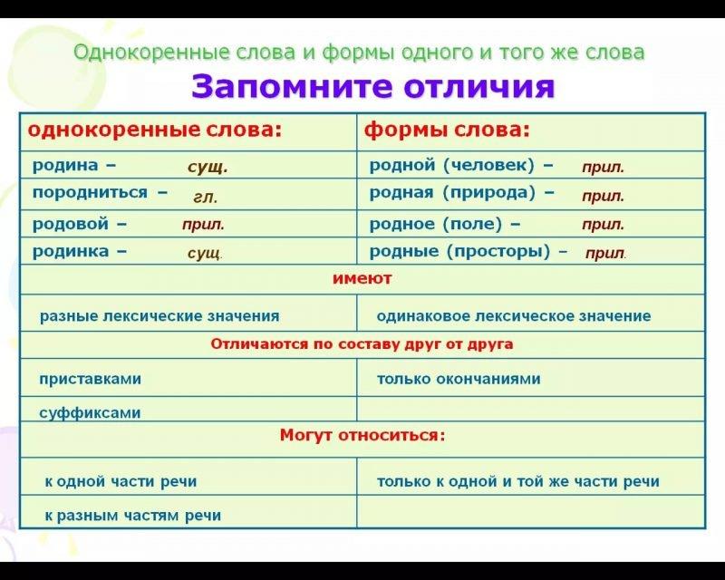 Родственные слова - как определить?