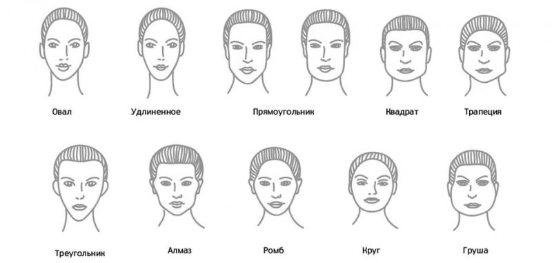 Как определяют форму лица у человека?
