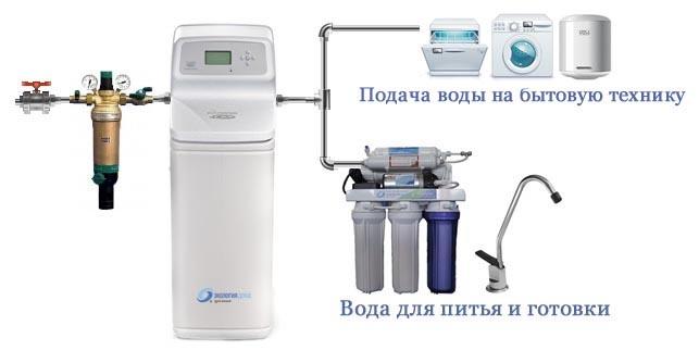 Ионный фильтр для воды