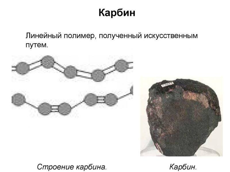 Строение карбина