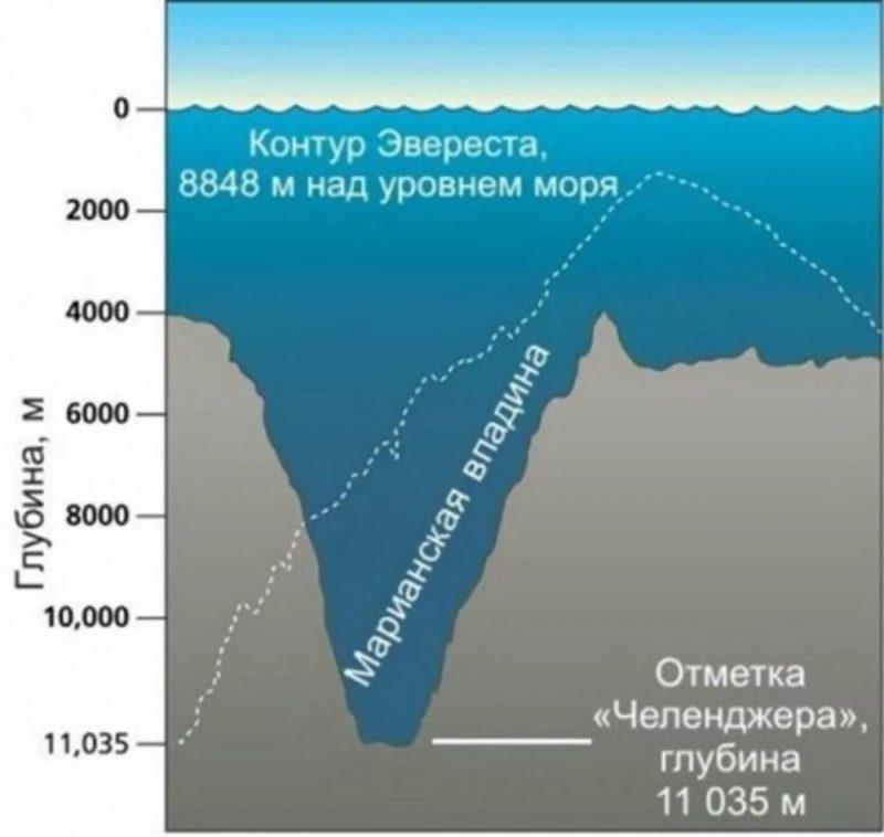 Глубина Марианской впадины