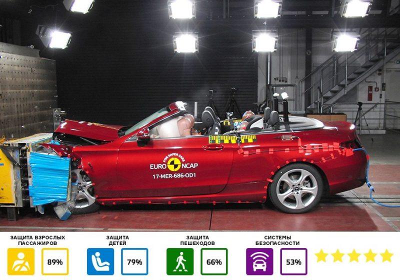 Самые безопасные машины в мире