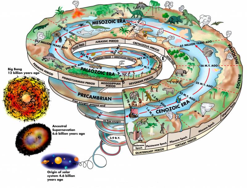геологические эры