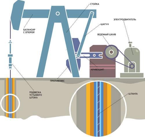 насосный способ добычи нефти