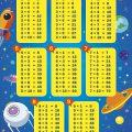 Как быстро выучить таблицу умножения – рекомендации учителей