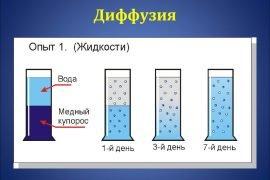 Что такое диффузия?