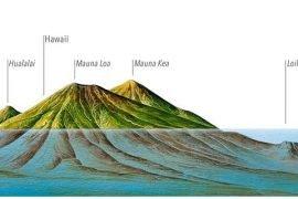 Мауна-Кеа – самая высокая гора в мире под водой