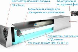 Как работает бактерицидная лампа?